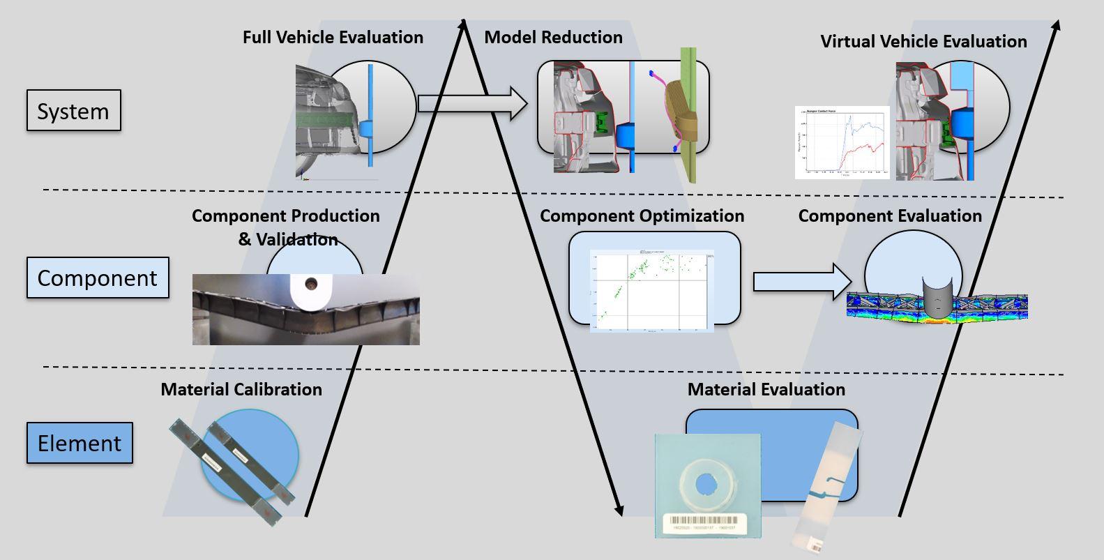 Model Approach3