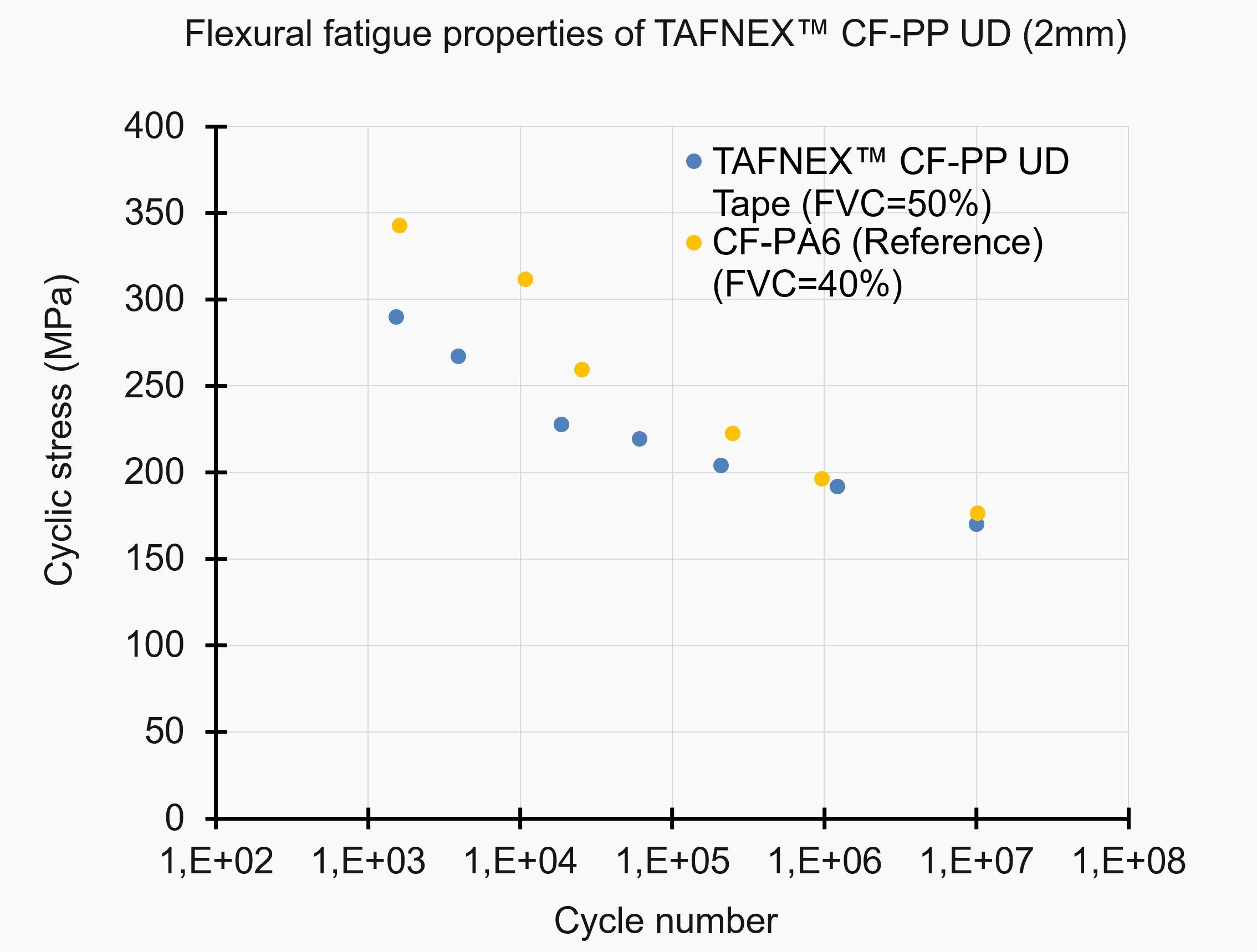Flexural fatigue properties of TAFNEX